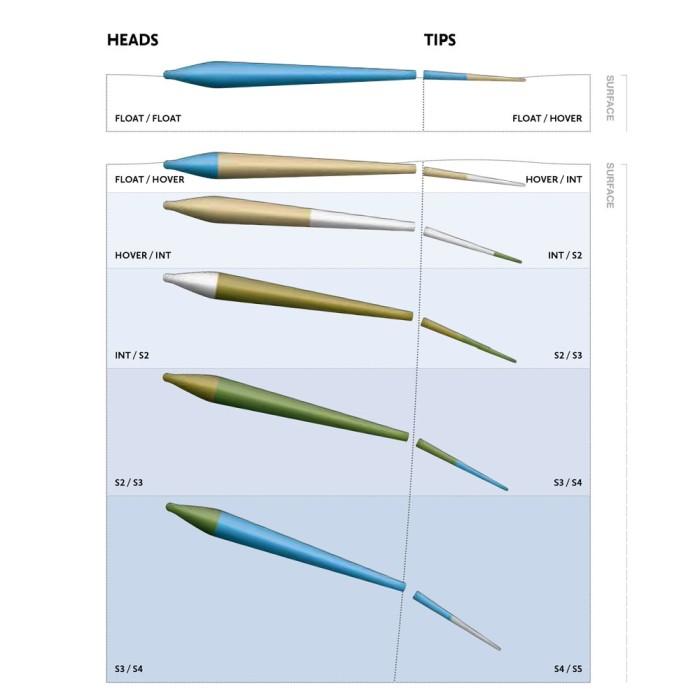 Hardy Scandi Rocket +Tip S2/S3 - S3/S4 Klumplina